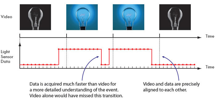 Waveform Per Frame Technology